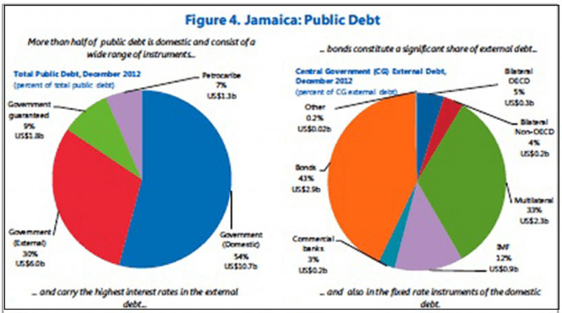 Jamaica Public Debt. (Source: Bank of Jamaica, Fund Staff calculations)